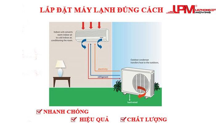 lap may lanh